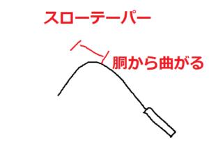 スローテーパーの図解